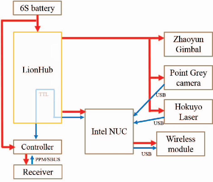 Fig. 3. Connection between components