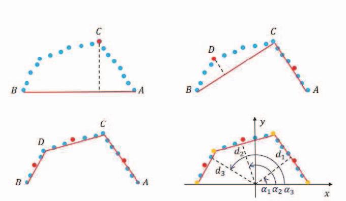 Fig. 6. Steps on split-and-merge algorithm