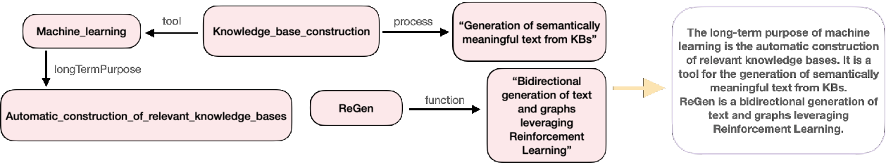 Figure 1 for ReGen: Reinforcement Learning for Text and Knowledge Base Generation using Pretrained Language Models