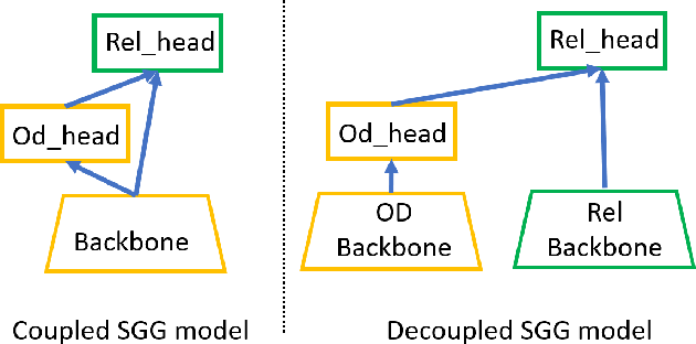 Figure 2 for Image Scene Graph Generation (SGG) Benchmark