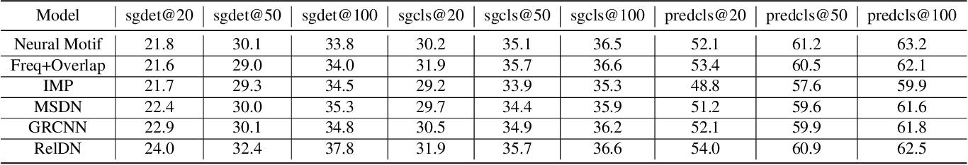 Figure 4 for Image Scene Graph Generation (SGG) Benchmark