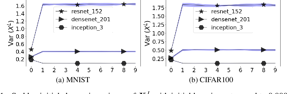 Figure 2 for Efficient Neural Task Adaptation by Maximum Entropy Initialization