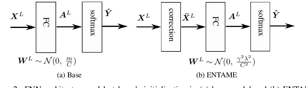 Figure 3 for Efficient Neural Task Adaptation by Maximum Entropy Initialization