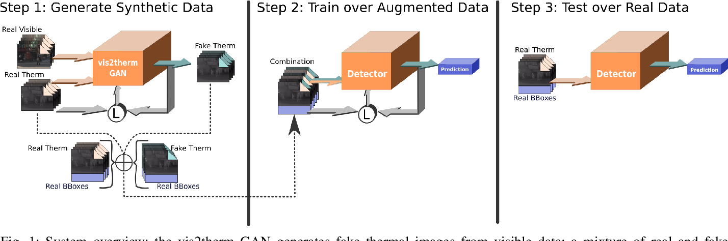 Figure 1 for Robust pedestrian detection in thermal imagery using synthesized images