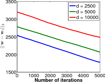 Figure 2 for On Learning High Dimensional Structured Single Index Models