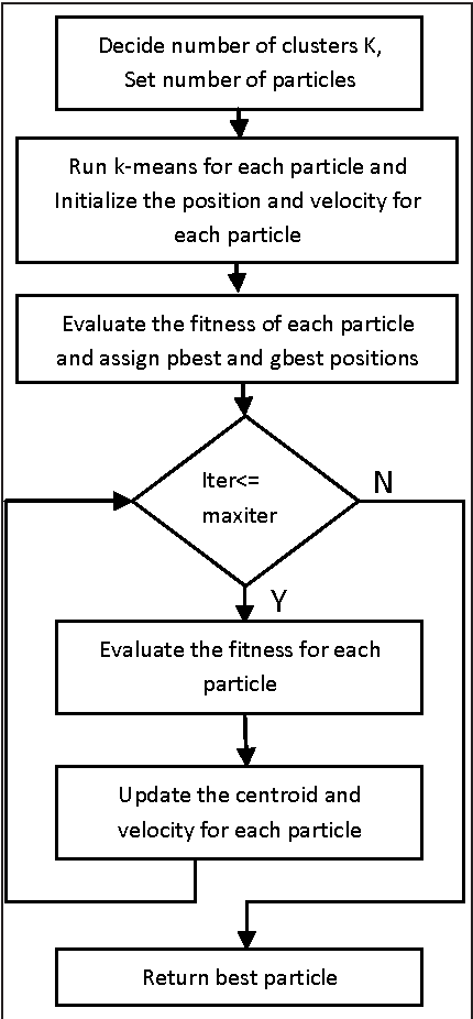 Figure 3 for Extraction of Protein Sequence Motif Information using PSO K-Means