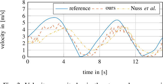 Figure 3 for Motion Estimation in Occupancy Grid Maps in Stationary Settings Using Recurrent Neural Networks