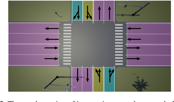 Figure 2 for Multi-agent Interactive Prediction under Challenging Driving Scenarios