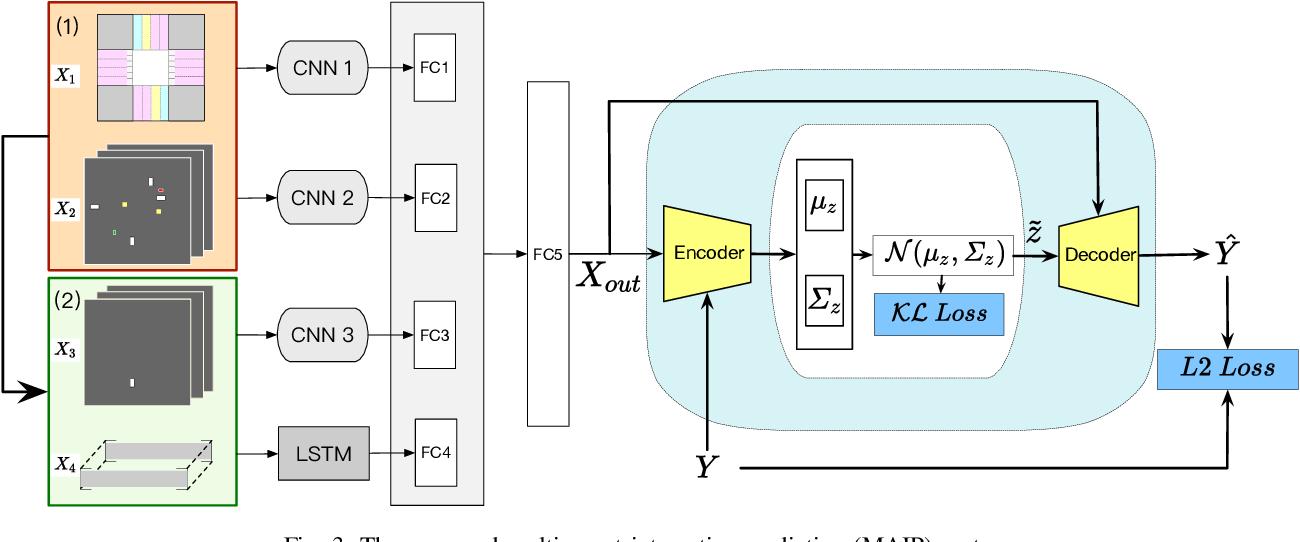 Figure 3 for Multi-agent Interactive Prediction under Challenging Driving Scenarios