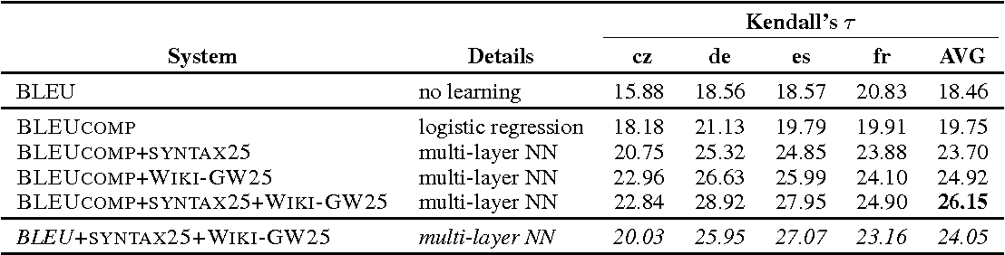 Figure 3 for Pairwise Neural Machine Translation Evaluation