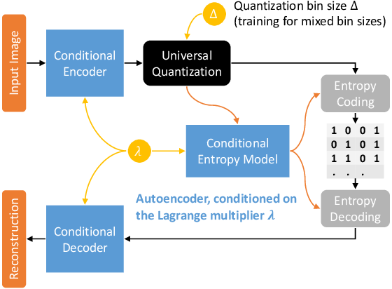Figure 1 for Variable Rate Deep Image Compression With a Conditional Autoencoder