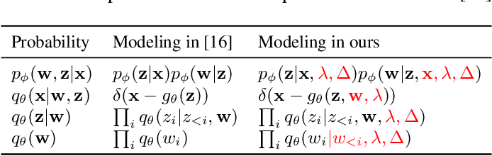 Figure 2 for Variable Rate Deep Image Compression With a Conditional Autoencoder