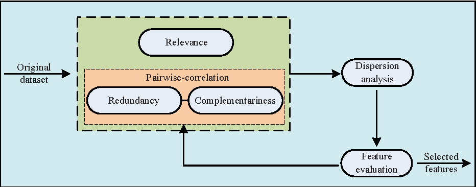 Figure 3 for Feature Selection with Redundancy-complementariness Dispersion