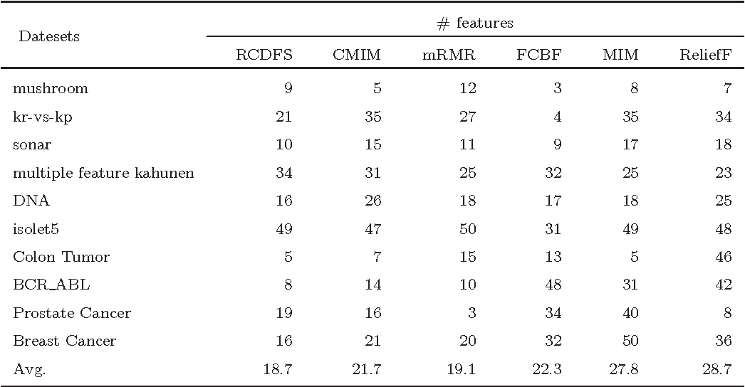 Figure 4 for Feature Selection with Redundancy-complementariness Dispersion
