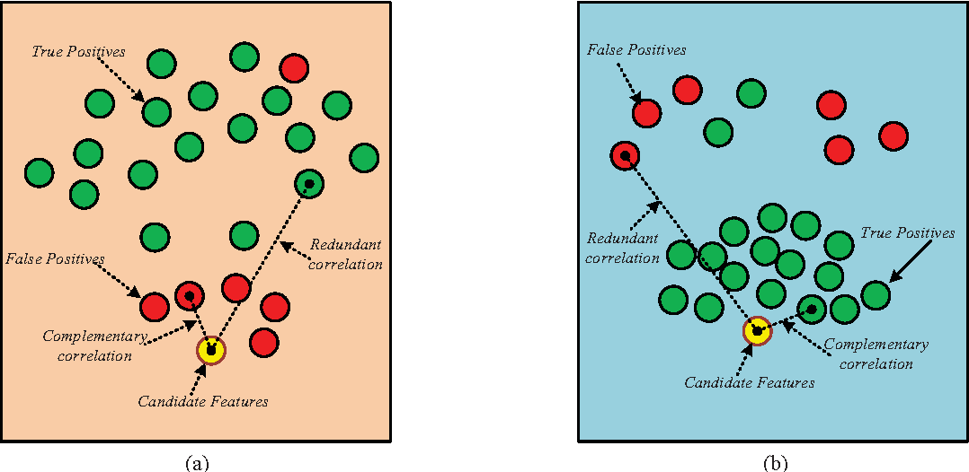 Figure 1 for Feature Selection with Redundancy-complementariness Dispersion