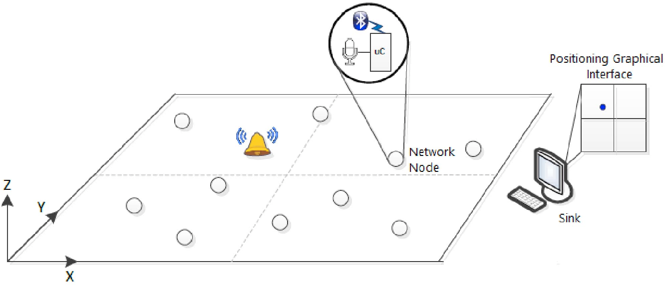 Figure 1 from Acoustic event localization on an Arduino-based
