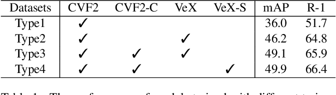 Figure 2 for An Empirical Study of Vehicle Re-Identification on the AI City Challenge