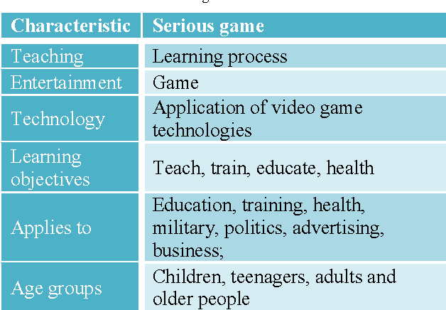 Table 2 from Towards the use of serious games for effective
