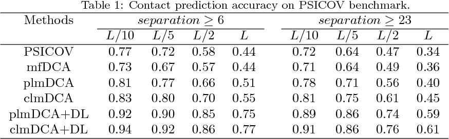 Figure 2 for Predicting protein inter-residue contacts using composite likelihood maximization and deep learning