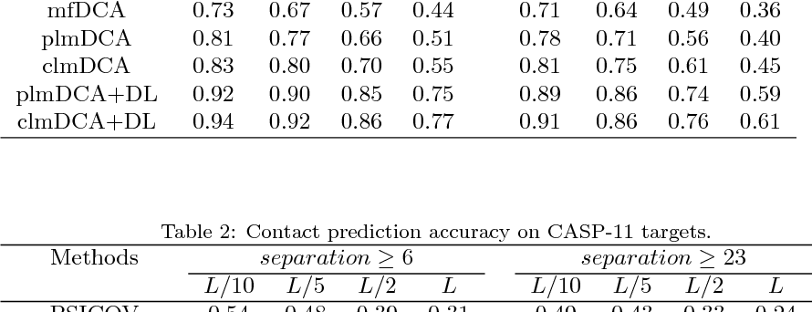 Figure 3 for Predicting protein inter-residue contacts using composite likelihood maximization and deep learning