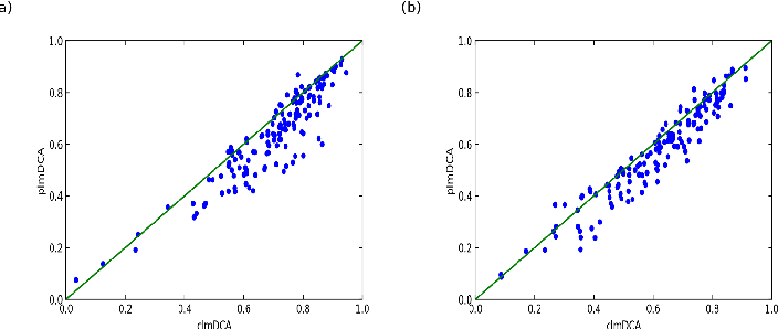 Figure 4 for Predicting protein inter-residue contacts using composite likelihood maximization and deep learning