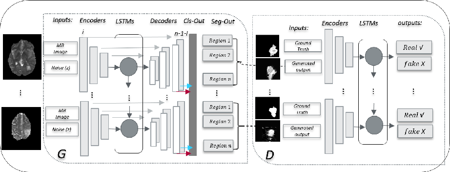 Figure 1 for Multi-Task Generative Adversarial Network for Handling Imbalanced Clinical Data