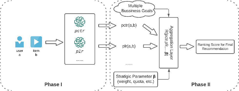 Figure 1 for PASTO: Strategic Parameter Optimization in Recommendation Systems -- Probabilistic is Better than Deterministic