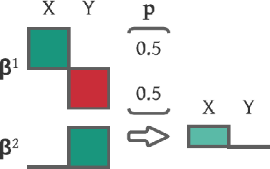 Figure 2 for PASTO: Strategic Parameter Optimization in Recommendation Systems -- Probabilistic is Better than Deterministic