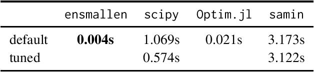 Figure 3 for Flexible numerical optimization with ensmallen
