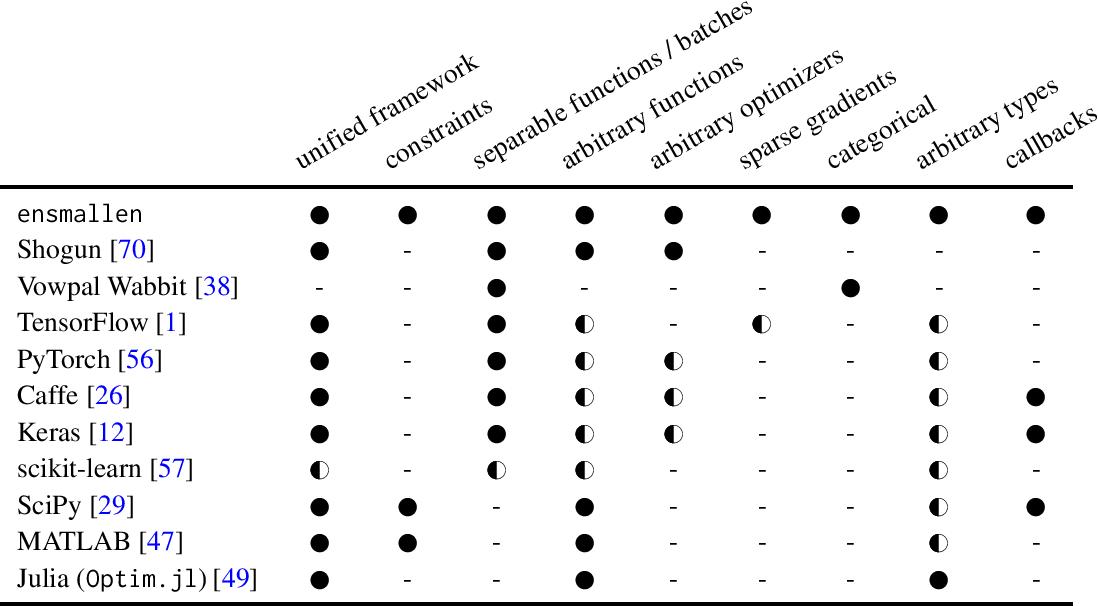 Figure 1 for Flexible numerical optimization with ensmallen
