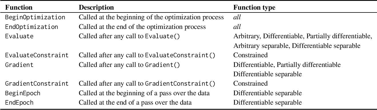 Figure 2 for Flexible numerical optimization with ensmallen