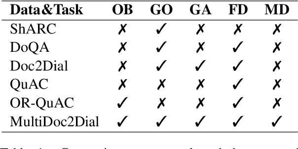 Figure 2 for MultiDoc2Dial: Modeling Dialogues Grounded in Multiple Documents