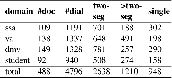 Figure 3 for MultiDoc2Dial: Modeling Dialogues Grounded in Multiple Documents