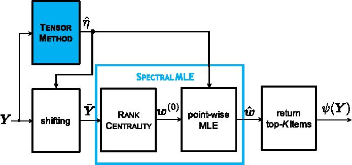 Figure 4 for Adversarial Top-$K$ Ranking