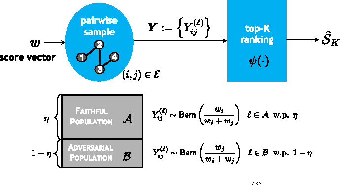 Figure 1 for Adversarial Top-$K$ Ranking