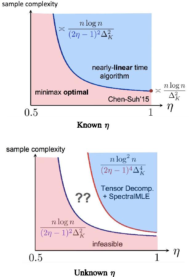 Figure 2 for Adversarial Top-$K$ Ranking