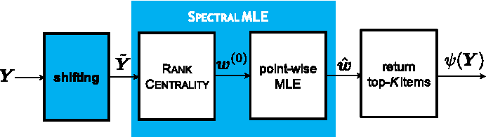 Figure 3 for Adversarial Top-$K$ Ranking