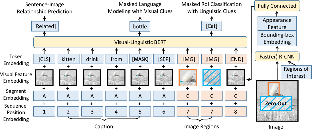 Figure 2 for VL-BERT: Pre-training of Generic Visual-Linguistic Representations