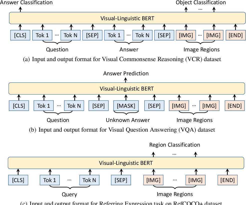 Figure 3 for VL-BERT: Pre-training of Generic Visual-Linguistic Representations