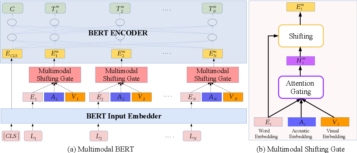 Figure 1 for M-BERT: Injecting Multimodal Information in the BERT Structure