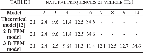TABLE I. NATURAL FREQUENCIES OF VEHICLE (HZ)