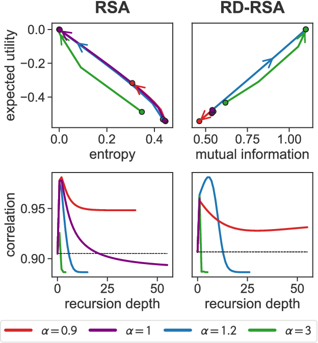 Figure 4 for A Rate-Distortion view of human pragmatic reasoning