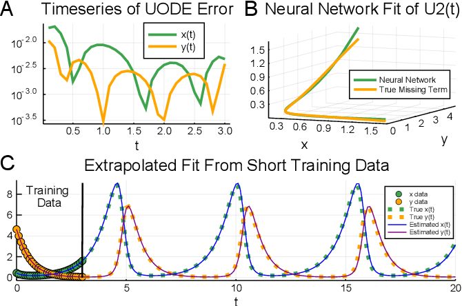 Figure 1 for Universal Differential Equations for Scientific Machine Learning