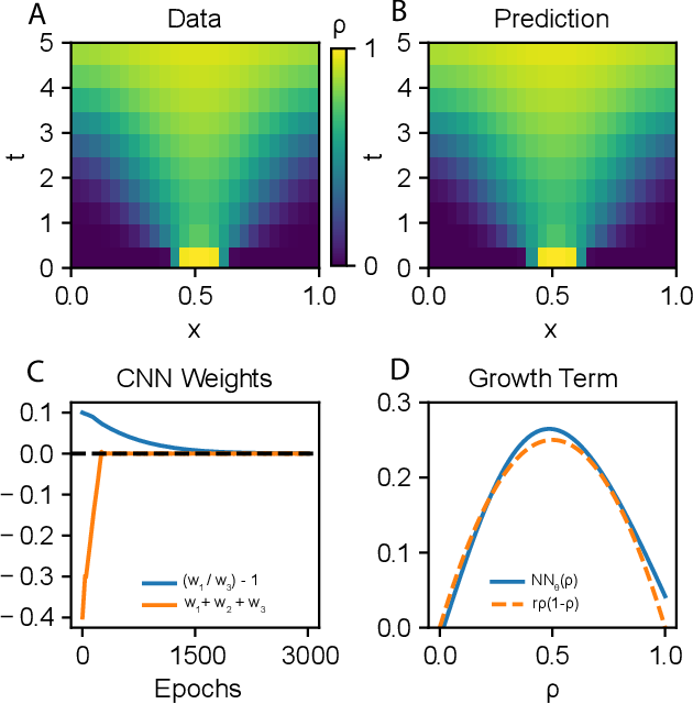 Figure 2 for Universal Differential Equations for Scientific Machine Learning