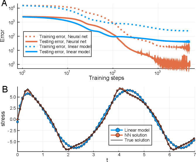 Figure 3 for Universal Differential Equations for Scientific Machine Learning