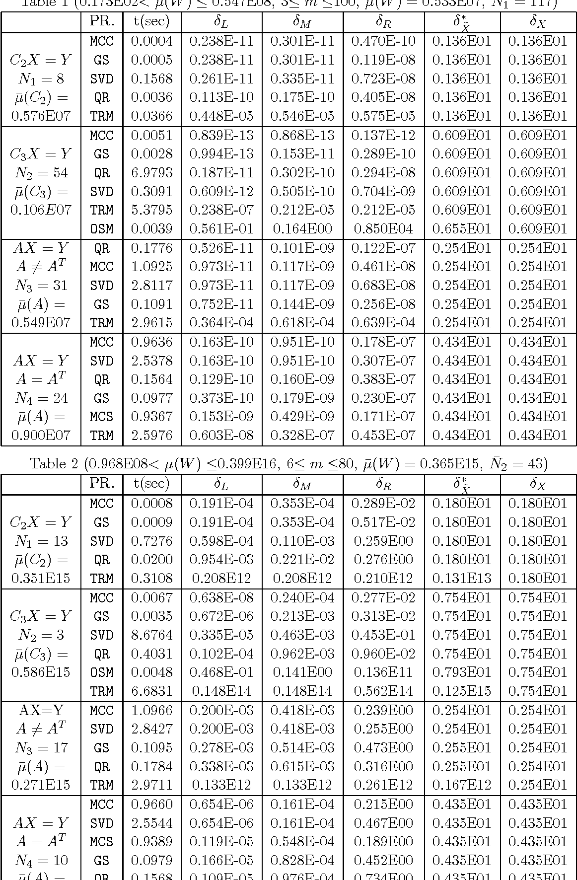 Table 2 (0.968E08< µ(W ) ≤0.399E16, 6≤ m ≤80, µ̄(W ) = 0.365E15, N̄2 = 43)