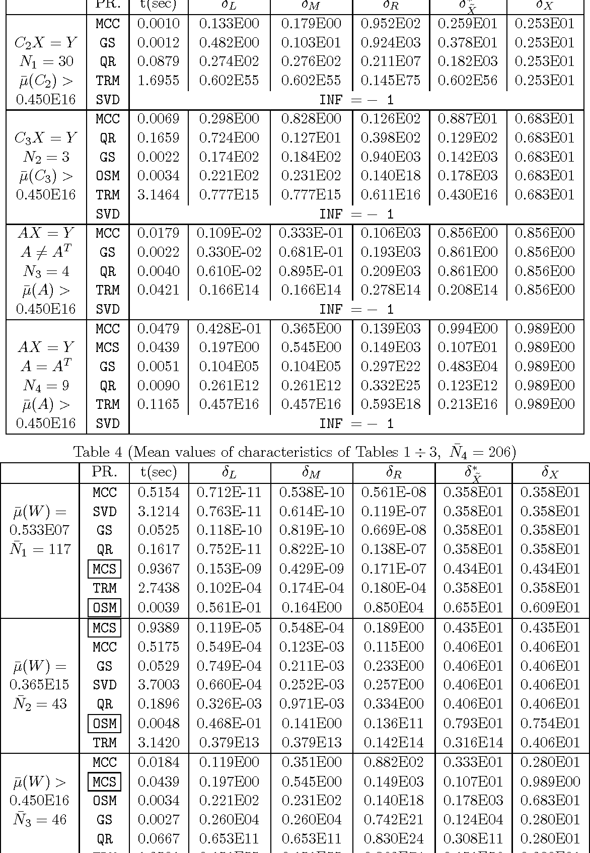 Table 4 (Mean values of characteristics of Tables 1÷ 3, N̄4 = 206)
