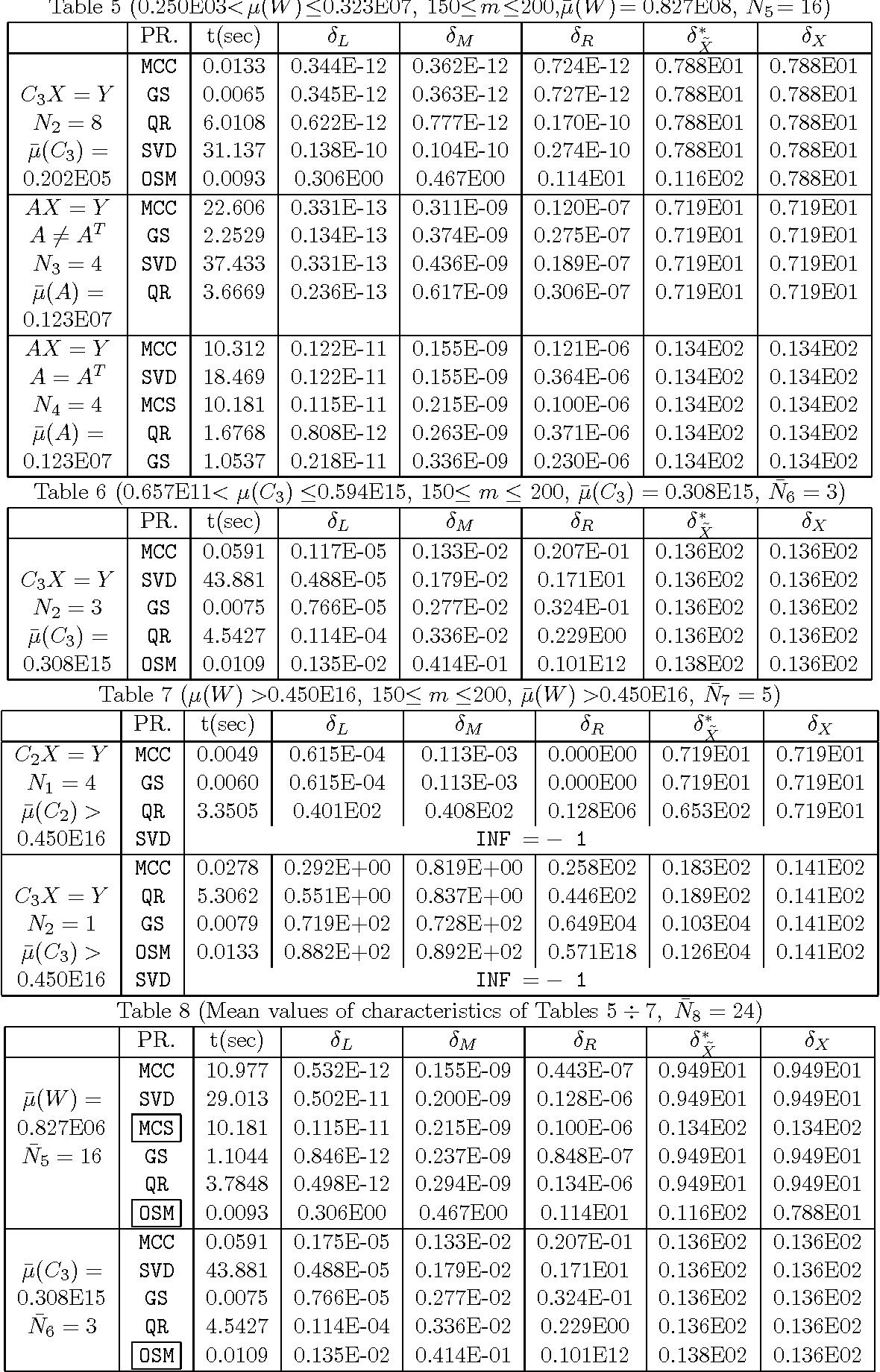 Table 6 (0.657E11< µ(C3) ≤0.594E15, 150≤ m ≤ 200, µ̄(C3) = 0.308E15, N̄6 = 3)