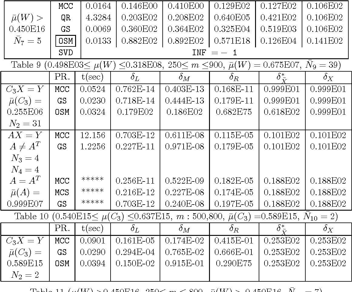Table 10 (0.540E15≤ µ(C3) ≤0.637E15, m : 500,800, µ̄(C3) =0.589E15, N̄10 = 2)