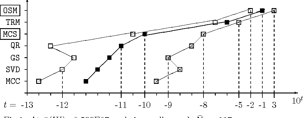Fig. 2. At µ̄(W )=0.365E15 — being ill-posed, N̄2 = 43.
